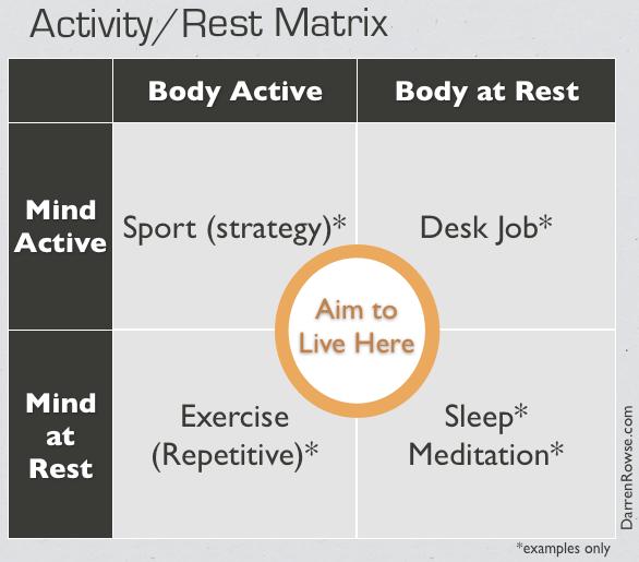 activity-rest-matrix